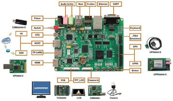 DevKit8500DC-S.jpg