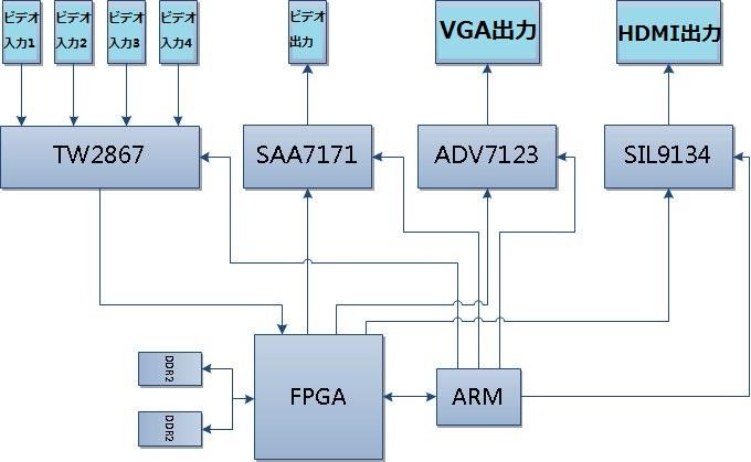 FPGA-video-block.jpg