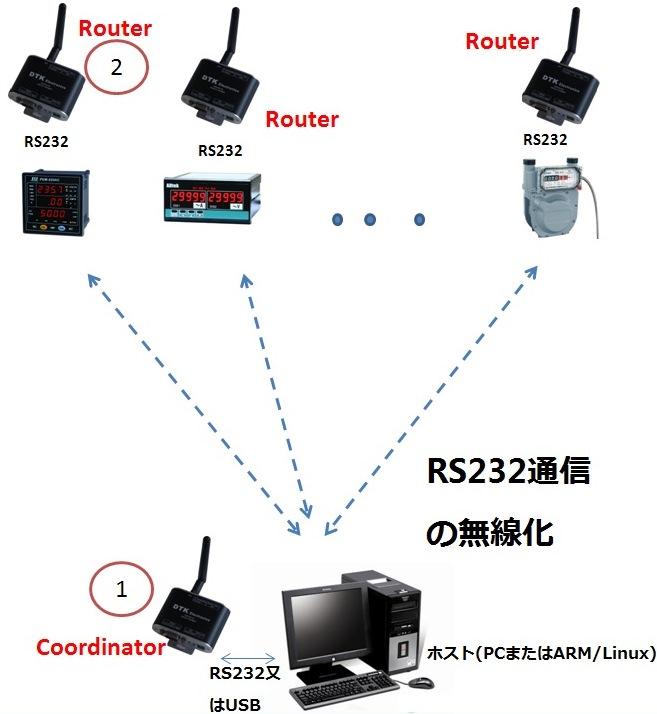 Zigbee-232.jpg