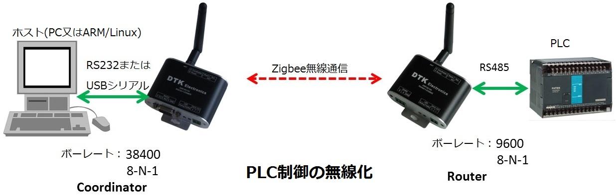 Zigbee-PLC.jpg