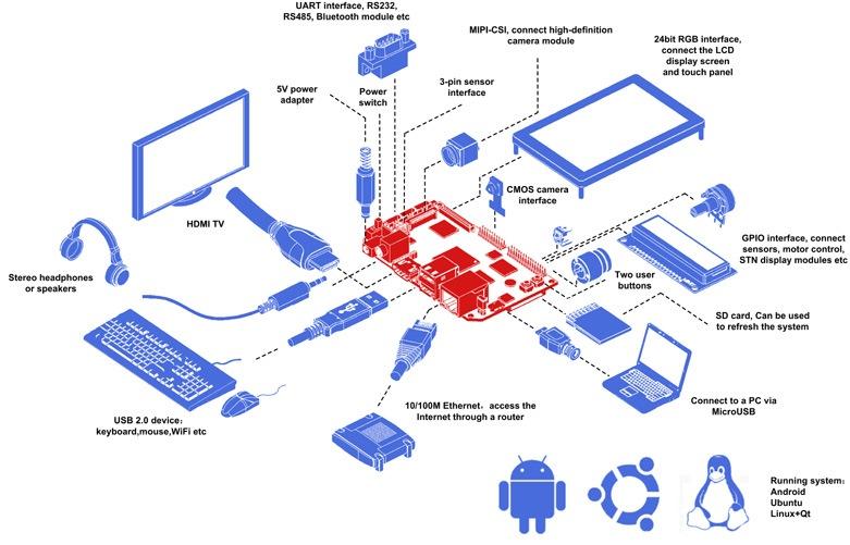nanopc-t1-application-1.jpg